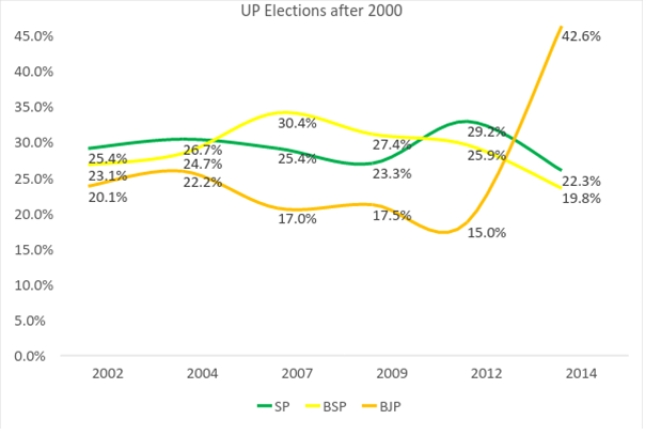 <b>Source: Election Commission Reports</b>