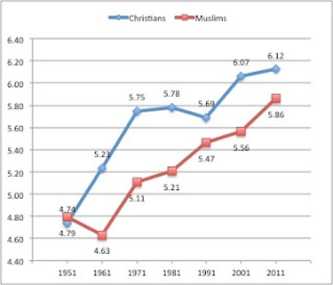 The graph depicts the changing percentage shares of the two communities since 1951 and the relatively higher overall growth of Christians in this period