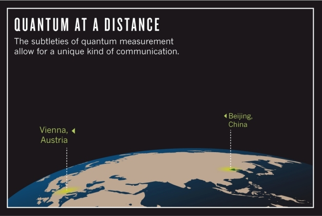 Quantum at a Distance (Nature)