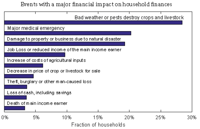 Source: Households Finance Committee