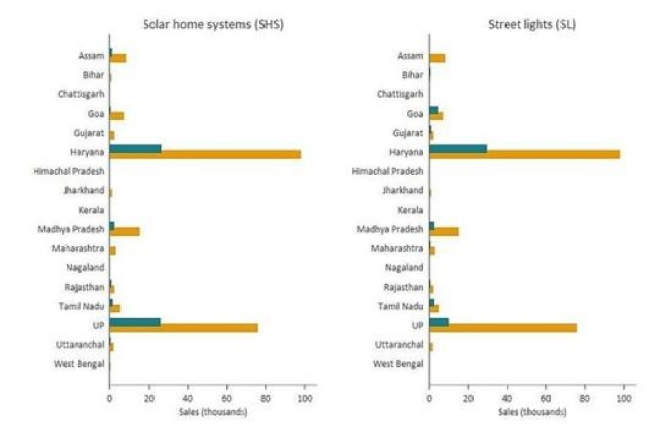 Figure 1. Solar technology sales by state (2013-2014)