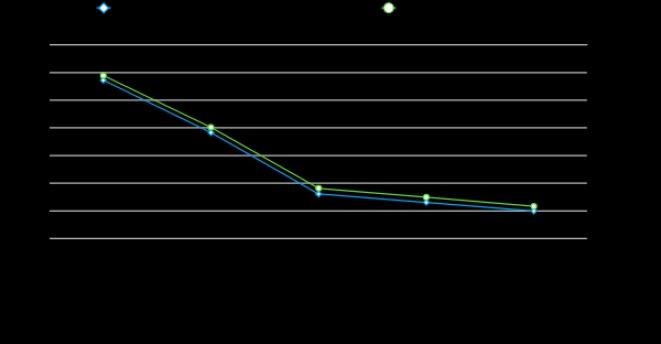 Simulation run of a standard freight train in different scenarios