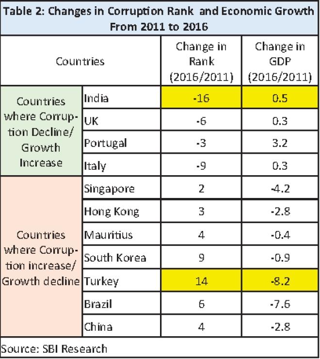 Source: SBI Ecowrap report