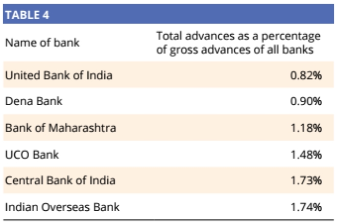Source: Author calculations on Indian Banks Association data