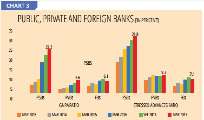 Source: Financial Stability Report, June 2017, Reserve Bank of India