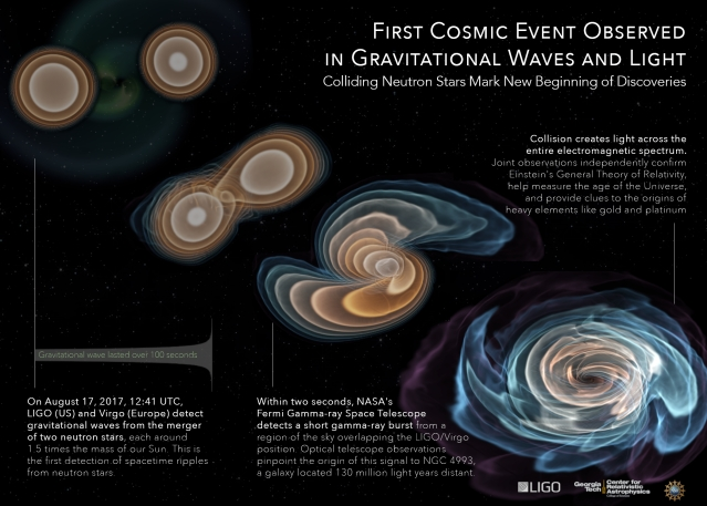 Gravitational Waves From Neutron Stars Collision 120 Million Light Years Away   Detected At LIGO