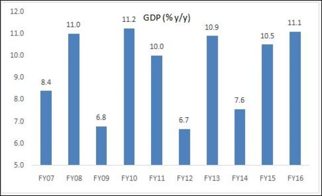 GDP growth in Gujarat. (Source: RBI)