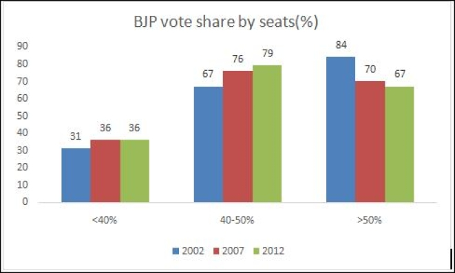 BJP's vote share. Source: Indiavotes.com
