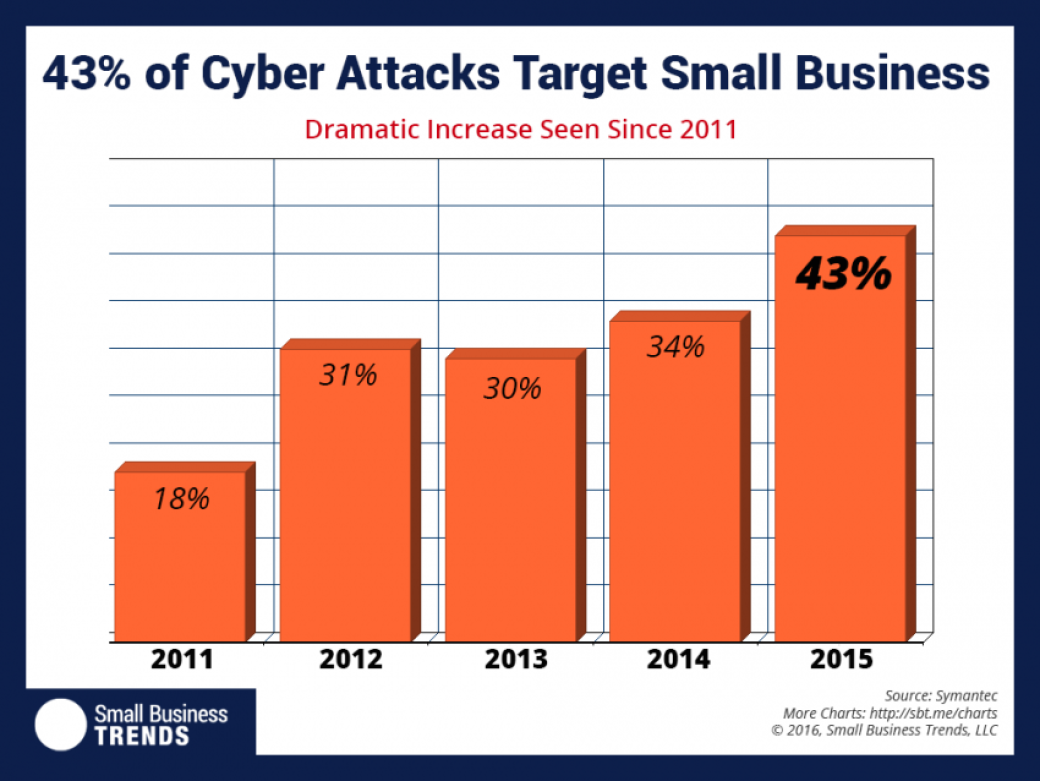 8 Solid Cyber Security Measures For Small Businesses