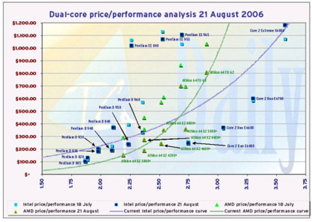 intel core 2 duo e6400 invades amd territory on price performance chart. Black Bedroom Furniture Sets. Home Design Ideas